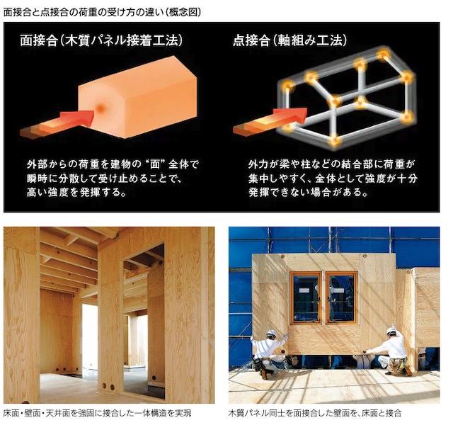 ミサワホームの木質パネル接着構法