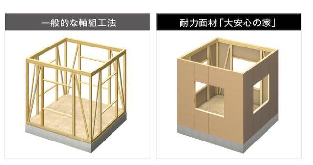 木造軸組在来構法