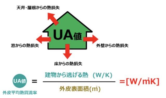 UA値の考え方